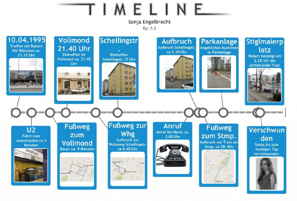 Sonja-Engelbrecht-Timeline